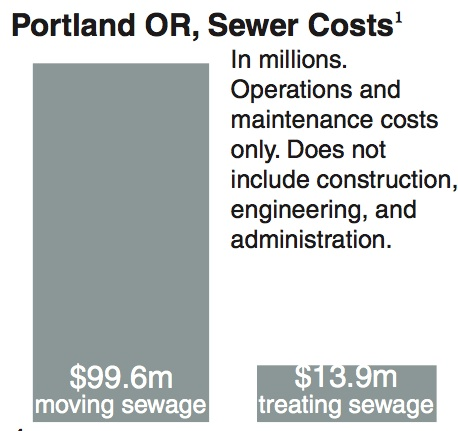 The cost of treating sewage